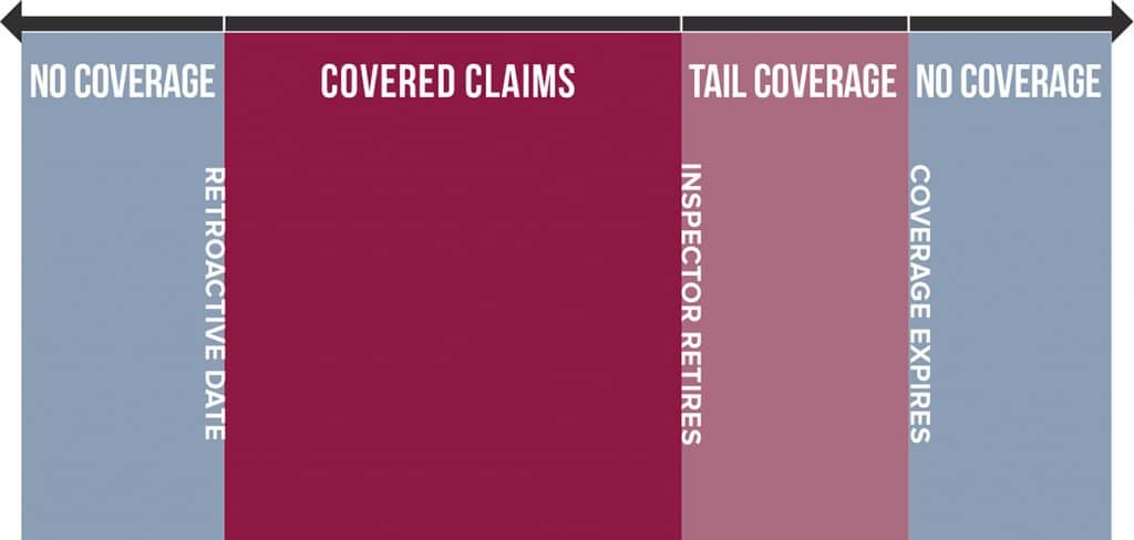 claims-made home inspection insurance timeline retroactive tail coverage inspectorpro
