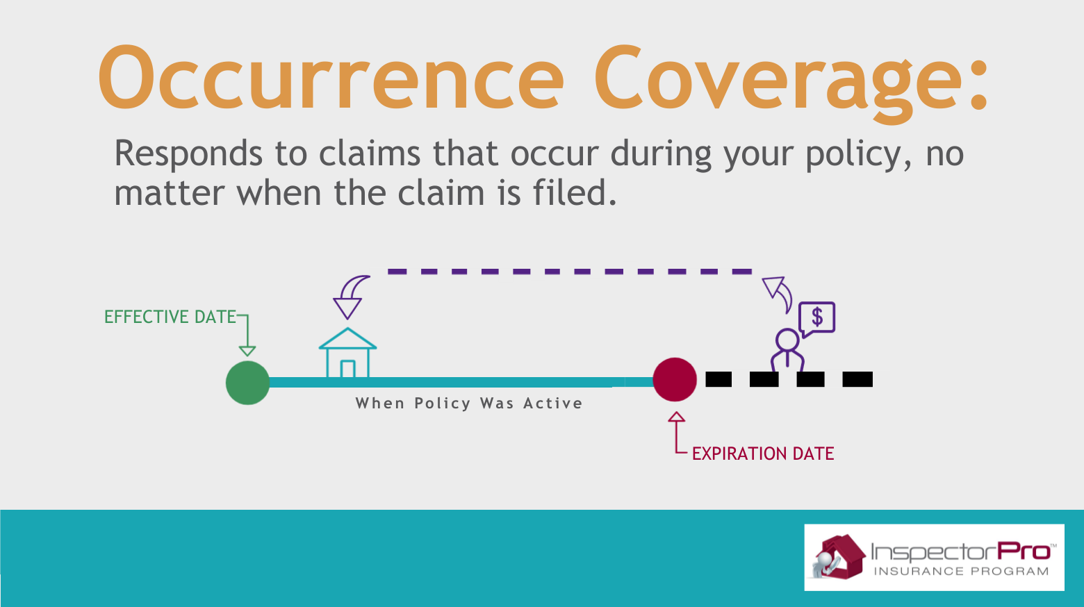 occurrence inspection insurance